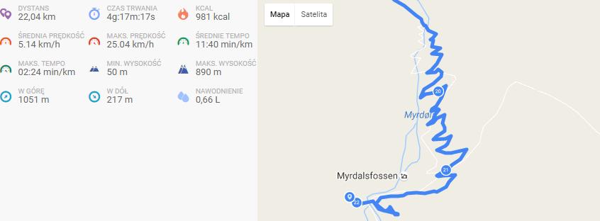 trasa Flam Myrdal